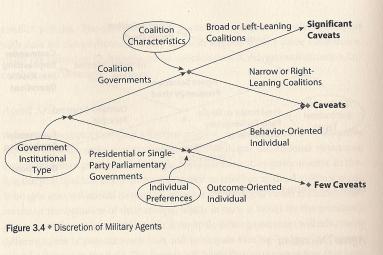 (c) Auerswald et Saideman, 2014. p. 78.